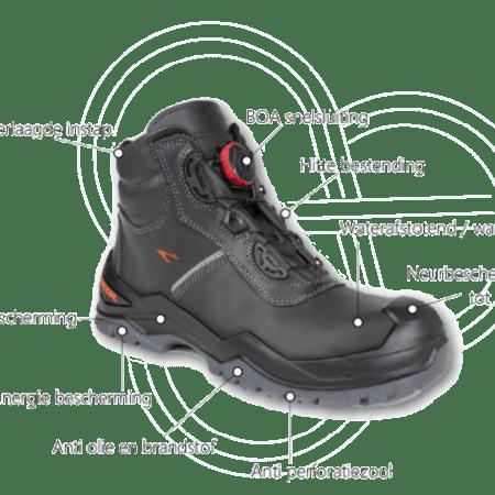S1-S2-S3-veiligheid bij schoenen